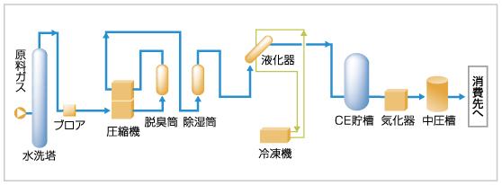 液化ガス回収設備:エンジニアリ...